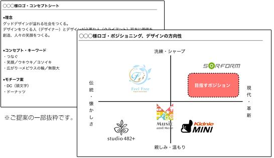 ロゴデザインコンセプトシート例